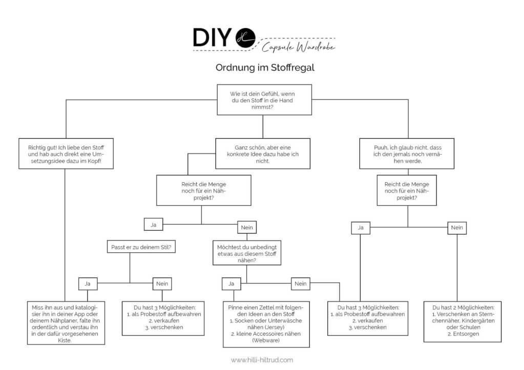Freebie Grafik zum einfachen Sortieren von Stoffen